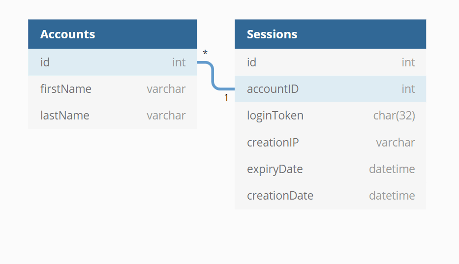 php session database